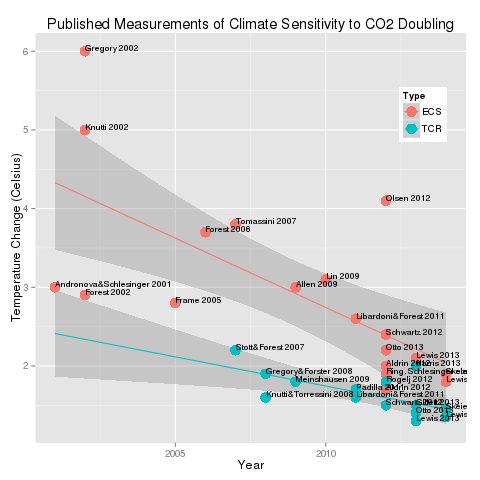 climate_sensitivity5