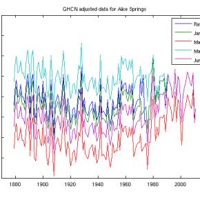 Instability of GHCN adjustmentalgorithm