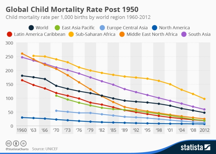 chartoftheday_3410_global_child_mortality_rate_n