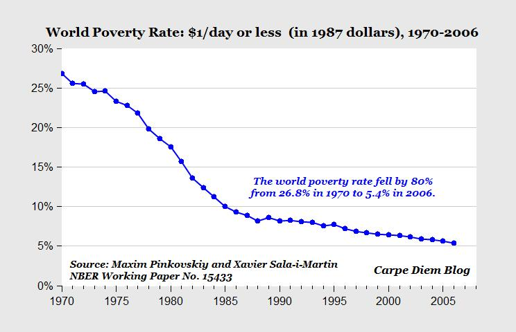 worldpoverty1