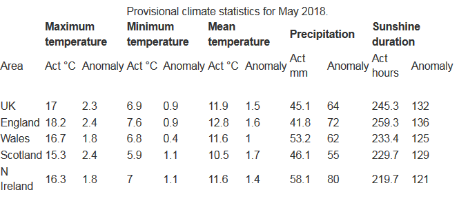 Screenshot_2018-06-02 Potentially record-breaking May tops up an average spring