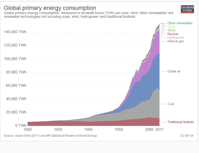 Screenshot_2019-04-26 Energy Production Changing Energy Sources