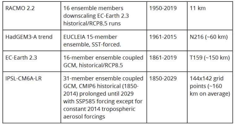 Screenshot_2019-07-07 WWA-Science_France_heat_June_2019 pdf (4)