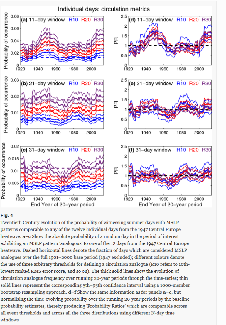 Screenshot_2019-07-29 Circulation analogues and uncertainty in the time-evolution of extreme event probabilities evidence f[...] (2).png