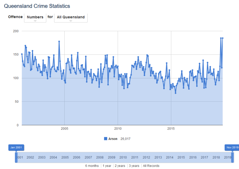 Screenshot_2020-01-12 Queensland Crime Statistics - Queensland Police News